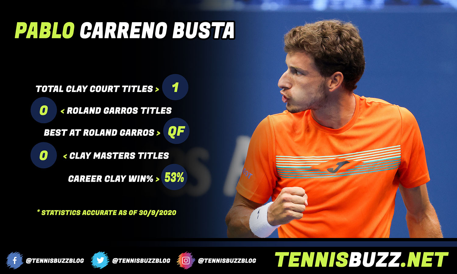 Pablo Carreno Busta infographic