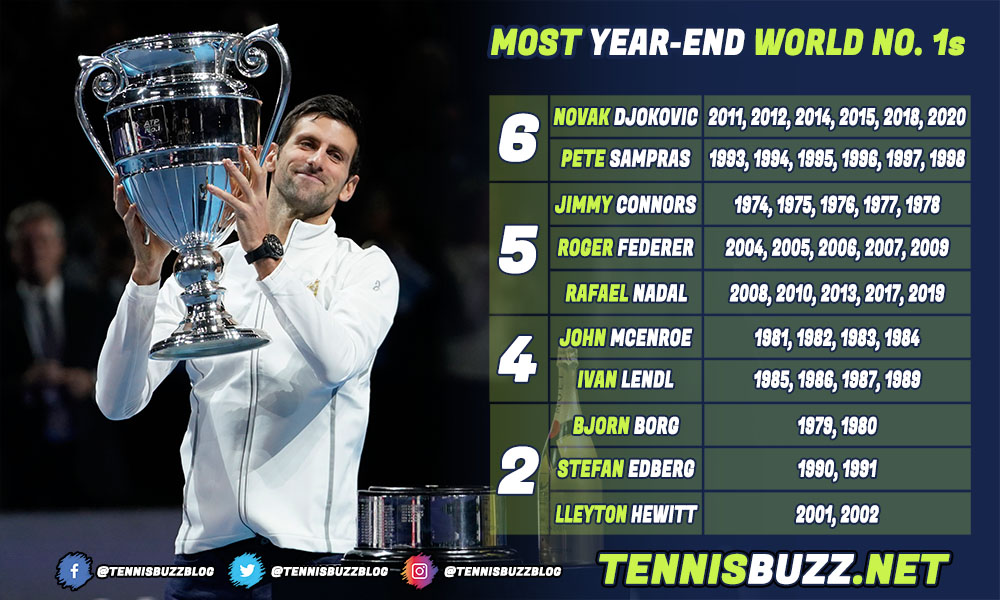 Novak Djokovic year-end-world number one