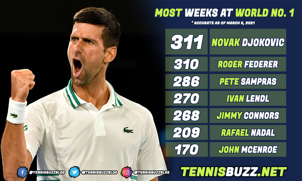 Most weeks world number one March 8